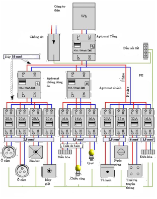 Sơ đồ thiết kế lưới điện nhà